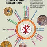 Инфографика: 18 великих православных праздников
